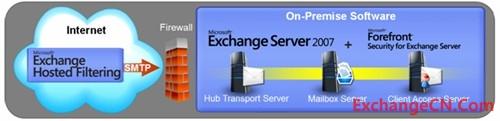 Exchange 主机过滤:无线的病毒和垃圾邮件保护