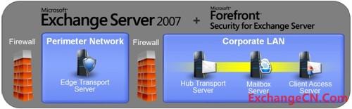 Exchange Server 2007:边界中的病毒和垃圾邮件保护