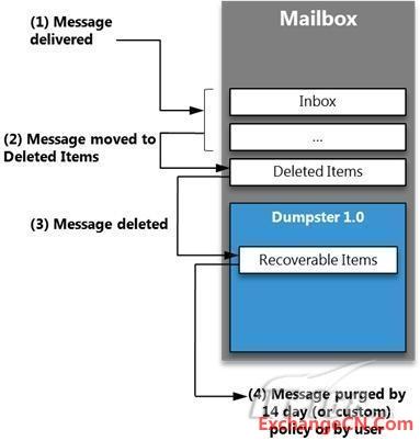 Exchange2010中的单项恢复详解