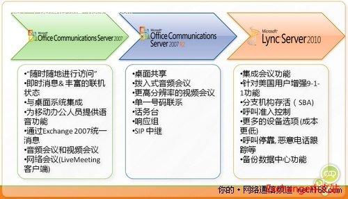 解读二:微软统一沟通产品处于什么地位