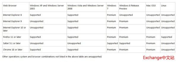 EAC 浏览器兼容性