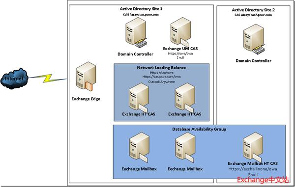 Exchange组织拓扑